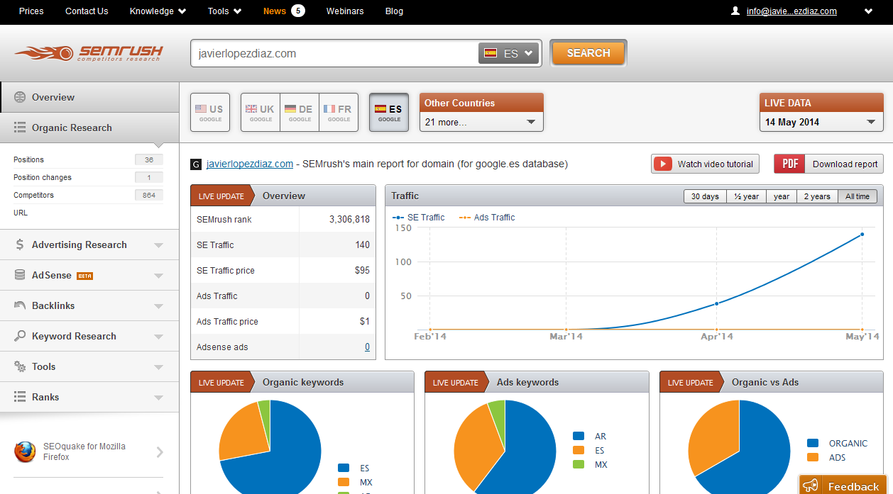 comparar webs con semrush